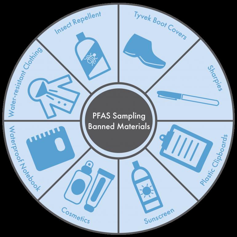 Banned materials for PFAS sampling